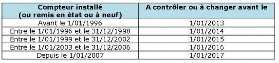 20131220_tableau_Compteur_et_registre_comptage.jpg